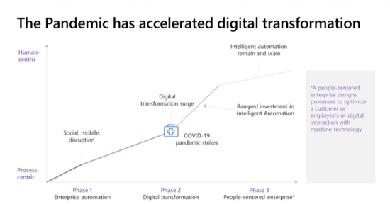 Pandemic accelerated digital transformation