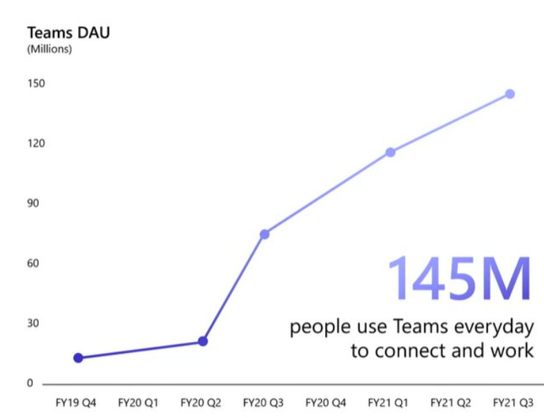 Teams Daily Active Users