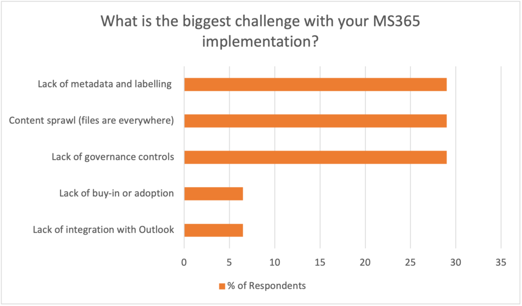 Remediating Rushed SharePoint Implementations poll results graph