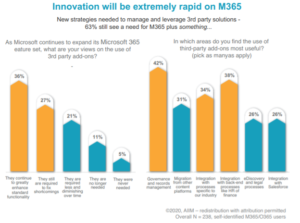 Bar graph showing 63% of people still see a need for Microsft 365 plus a third-party solution
