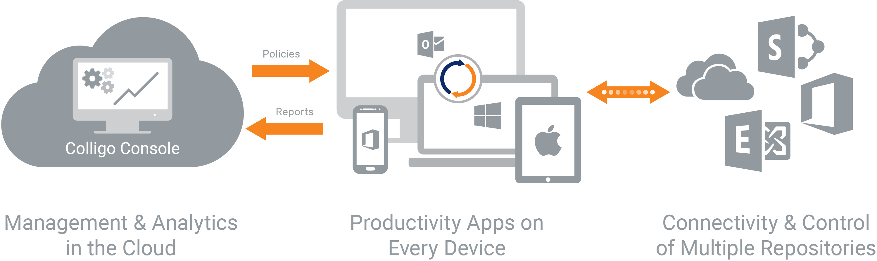 Products | Sharepoint Mobile Apps | Colligo