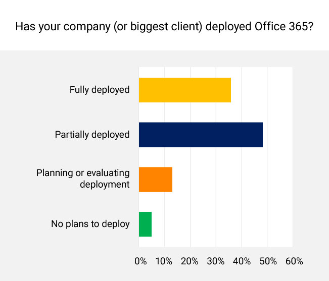 The Evolution of Office 365: Takeaways from SharePoint Conference North America 2018