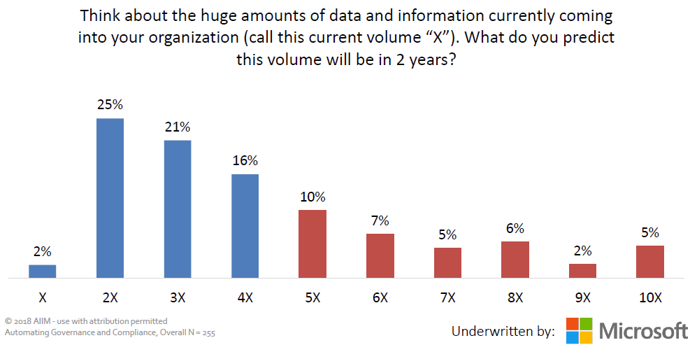 35% of respondents expect to be generating 5 times or greater more data in 2 years