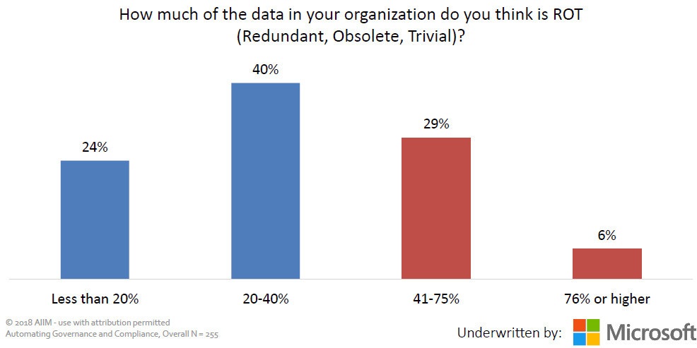 35% of respondents think the majority of the data in their organization is ROT (redundant, obsolete, trivial.