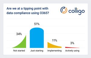 Shift to Office 365 could be a watershed moment for data compliance
