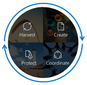 Content Services Lifecycle: Harvest/Create/Coordinate/Protect. Source: Microsoft