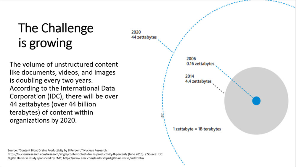 Colligo | Blog | The Future of Content Services and ECM: A New Outlook