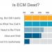 Is ECM Dead?