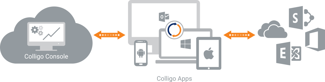 Colligo Apps Diagram
